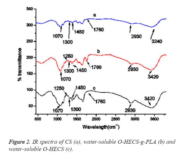 biomedres-IR-spectra