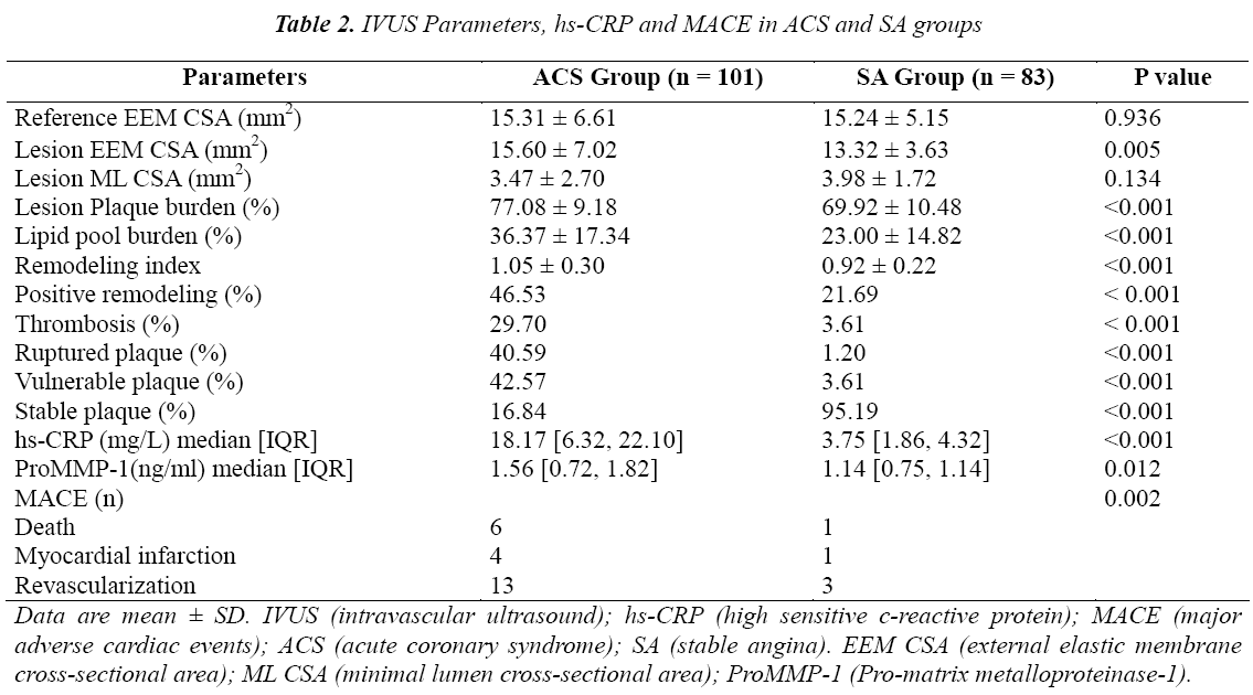 biomedres-IVUS-Parameters-MACE-ACS