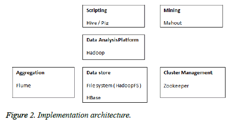 biomedres-Implementation-architecture