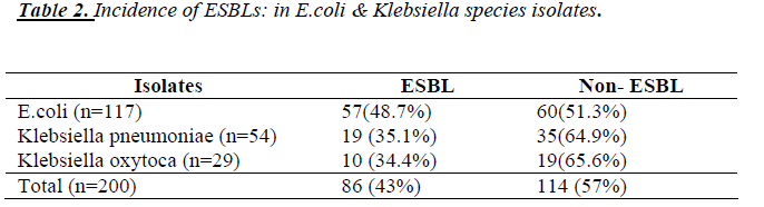 biomedres-Incidence-ESBLs-Klebsiella-species