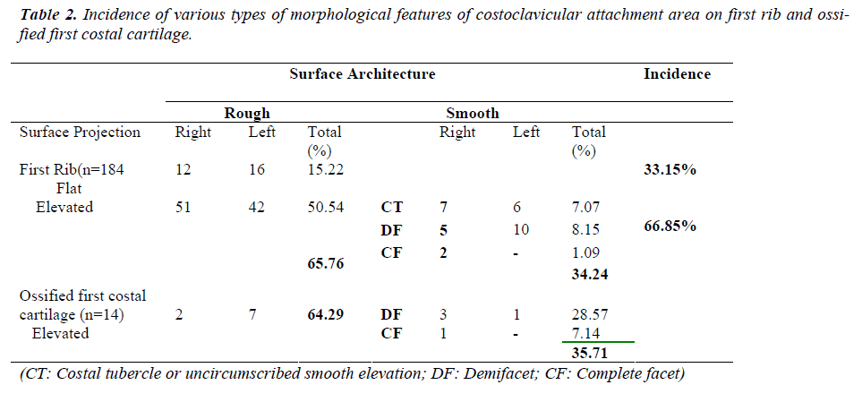 biomedres-Incidence-morphological-costoclavicular-rib