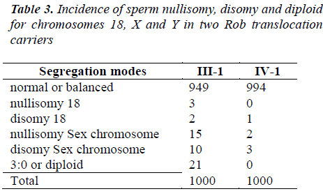 biomedres-Incidence-sperm-nullisomy