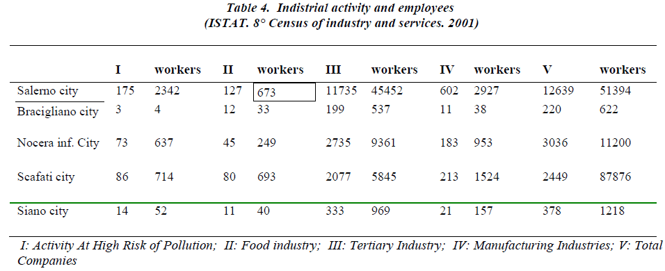 biomedres-Indistrial-activity-employees