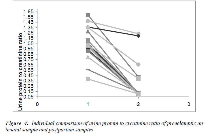 biomedres-Individual-comparison