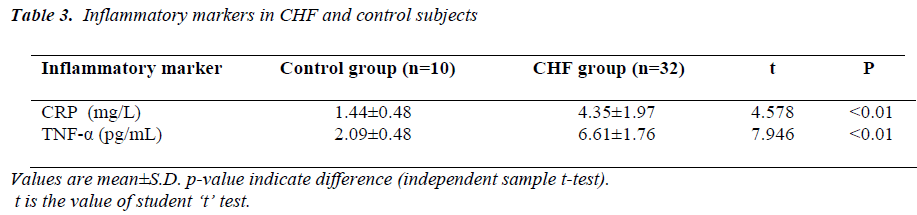 biomedres-Inflammatory-markers-control