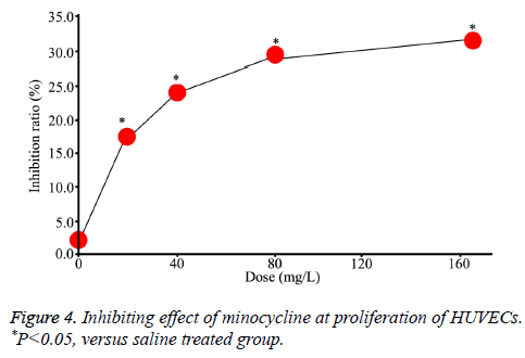 biomedres-Inhibiting-effect