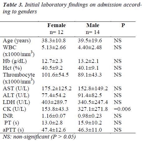 biomedres-Initial-laboratory-findings