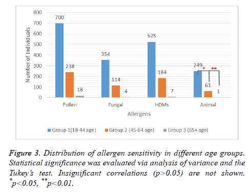 biomedres-Insignificant-correlations