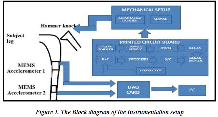 biomedres-Instrumentation-setup