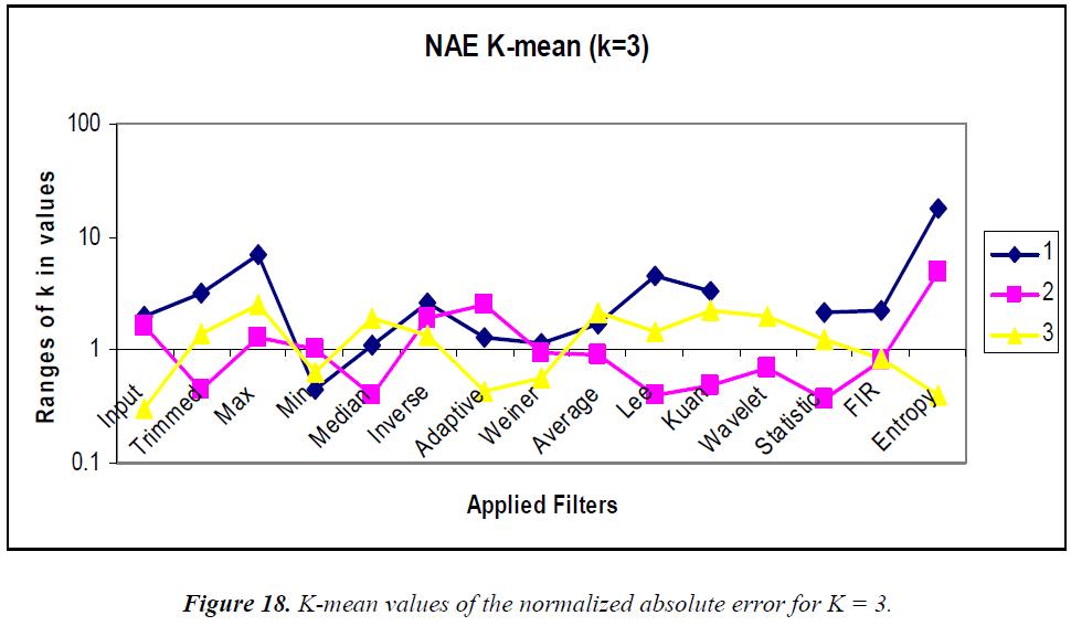 biomedres-K-mean-values