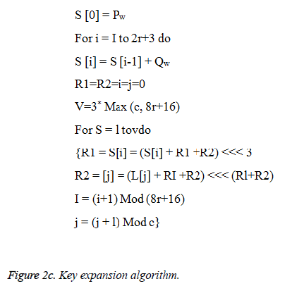 biomedres-Key-expansion-algorithm