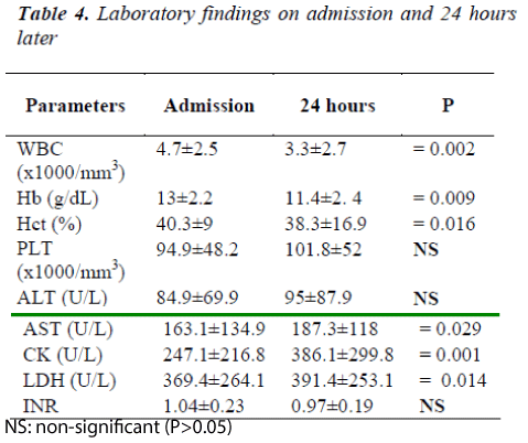 biomedres-Laboratory-findings-admission