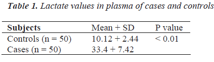 biomedres-Lactate-values-plasma
