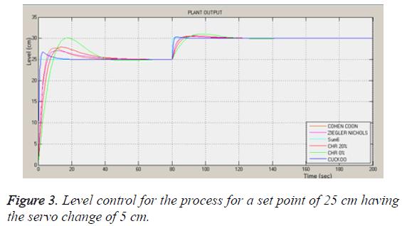 biomedres-Level-control-process