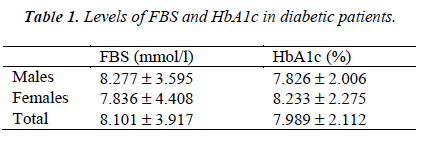biomedres-Levels-FBS-HbA1c-diabetic-patients