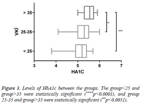 biomedres-Levels-HbA1c