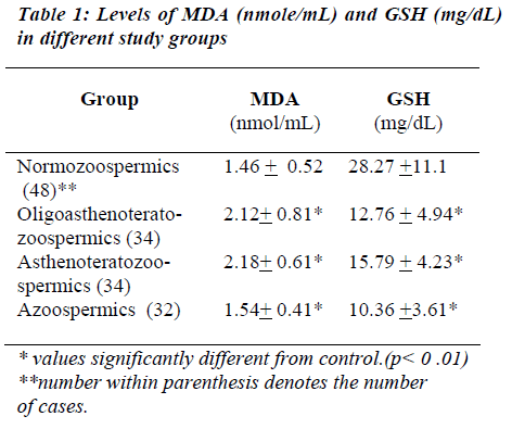biomedres-Levels-MDA-nmolemL-GSH