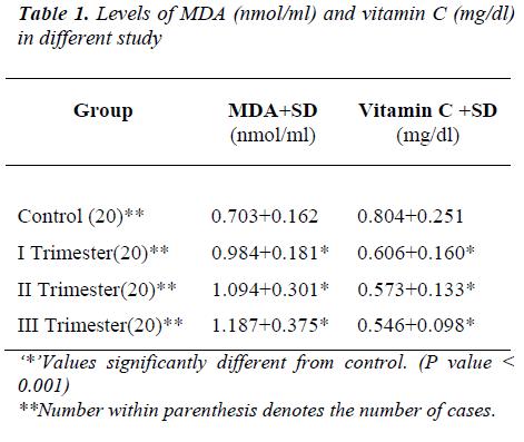biomedres-Levels-MDA-nmolml-vitamin-C