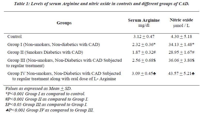 biomedres-Levels-serum-Arginine-nitric-oxide
