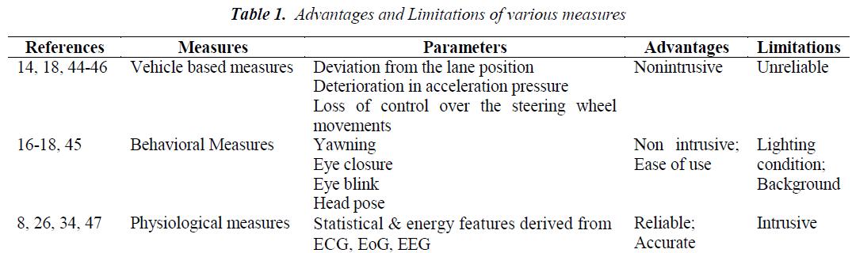 biomedres-Limitations-various-measures