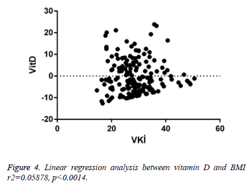 biomedres-Linear-regression