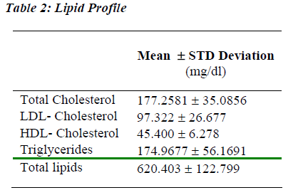 biomedres-Lipid-Profile