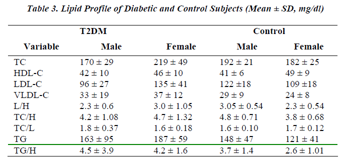 biomedres-Lipid-Profile-Diabetic