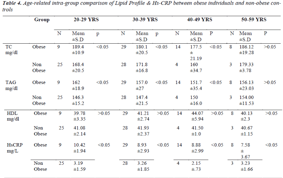 biomedres-Lipid-Profile-obese-individuals
