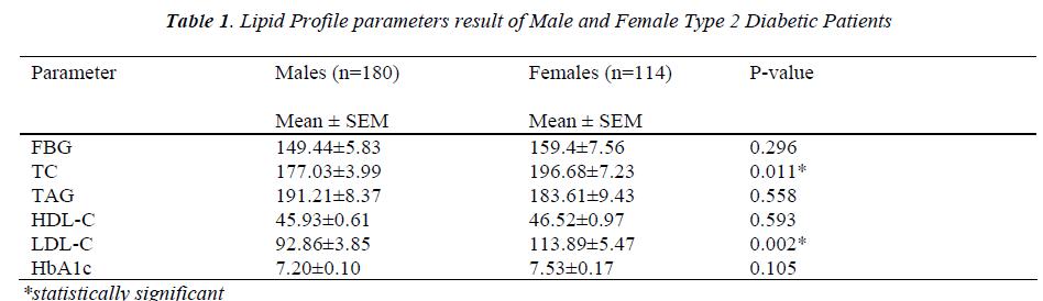 biomedres-Lipid-Profile-parameters-result