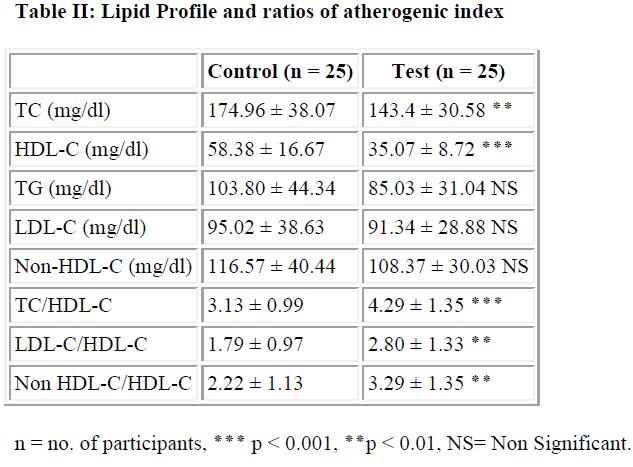 biomedres-Lipid-Profile-ratios-atherogenic-index