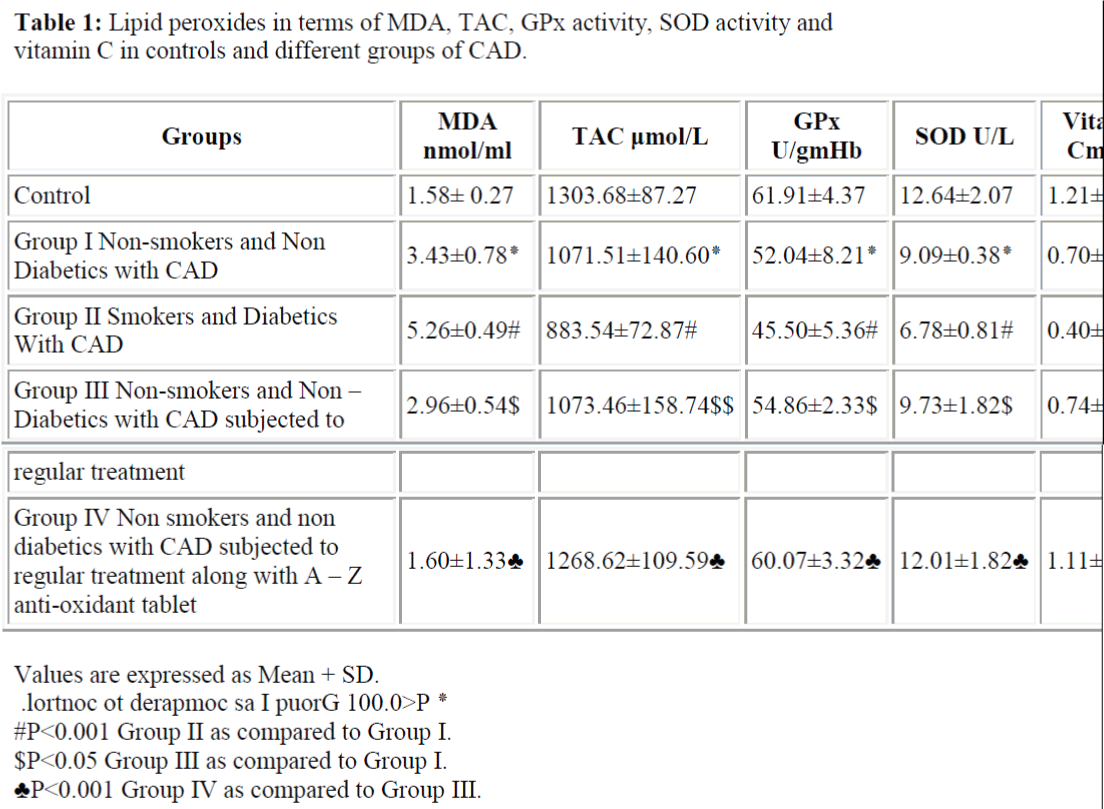 biomedres-Lipid-peroxides-activity-vitamin-controls-groups