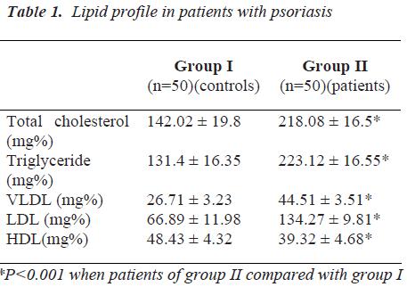 biomedres-Lipid-profile-patients-with-psoriasis