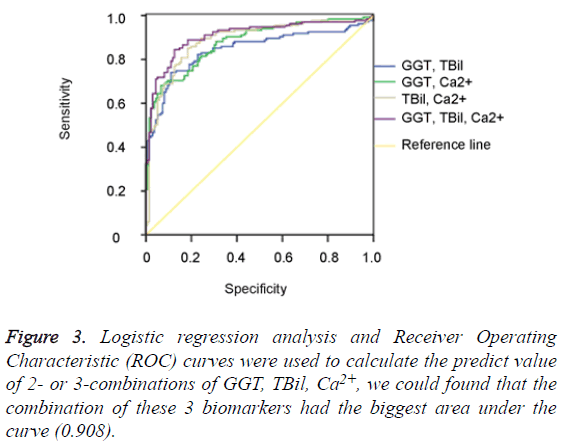 biomedres-Logistic-regression-analysis