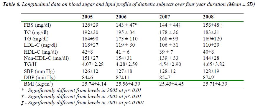 biomedres-Longitudinal-data-blood-sugar-lipid-diabetic