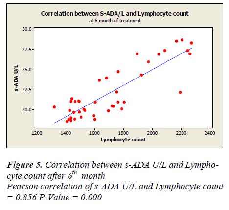 biomedres-Lymphocyte-count