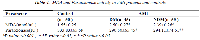 biomedres-MDA-Paraoxonase-activity-AMI-patients