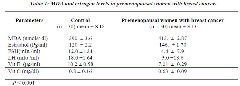 biomedres-MDA-estrogen-levels