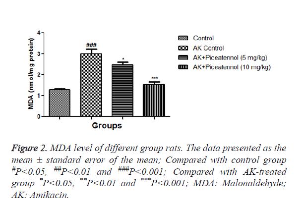 biomedres-MDA-level