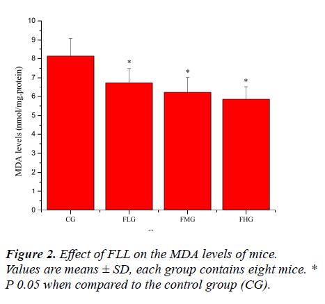 biomedres-MDA-levels-mice