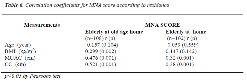 biomedres-MNA-score