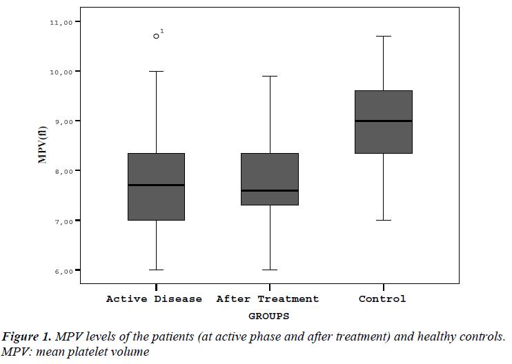 biomedres-MPV-levels-patients