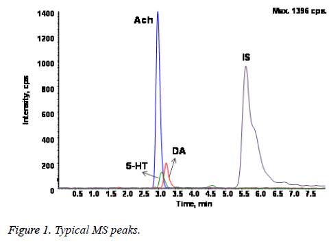 biomedres-MS-peaks