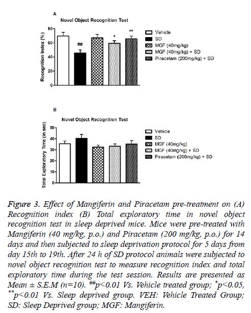 biomedres-Mangiferin-Piracetam