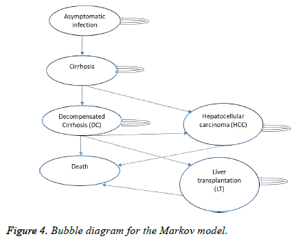 biomedres-Markov-model