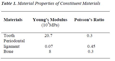 biomedres-Material-Properties