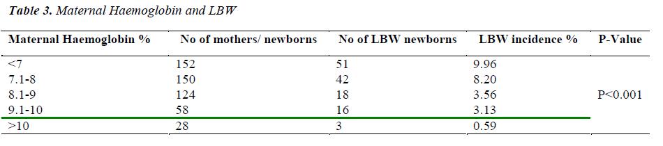 biomedres-Maternal-Haemoglobin