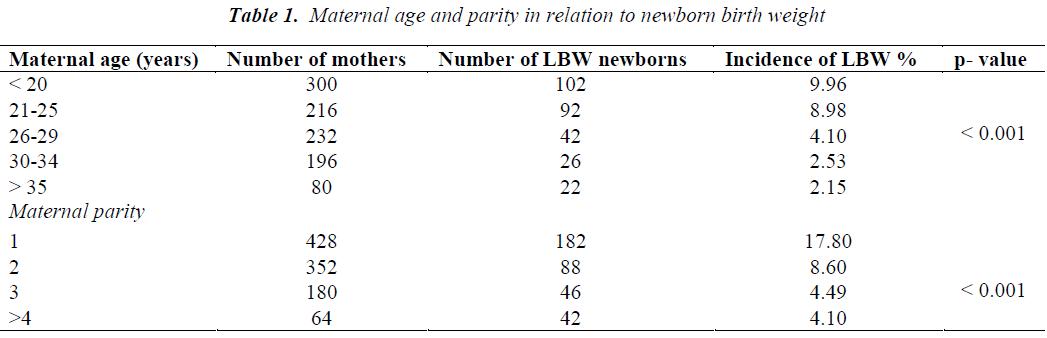 biomedres-Maternal-age