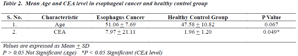 biomedres-Mean-Age-CEA-level