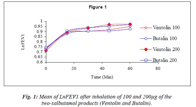 biomedres-Mean-LnFEV1-inhalation