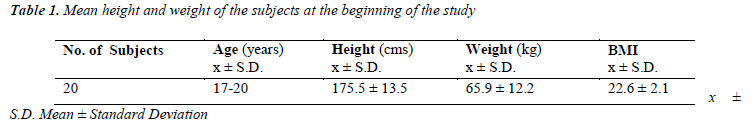 biomedres-Mean-height-weight